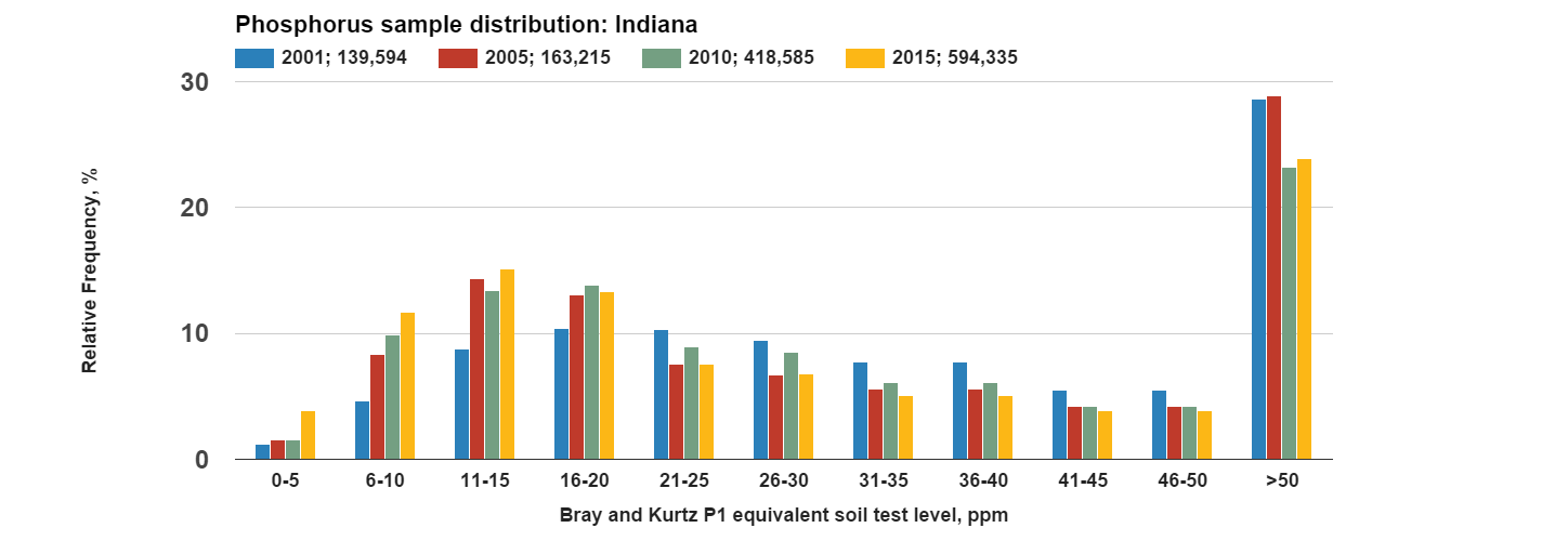 Phosphorus_sample_distribution_Indiana.png
