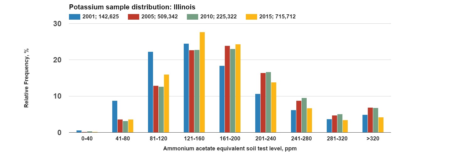 Potassium_sample_distribution_Illinois.png