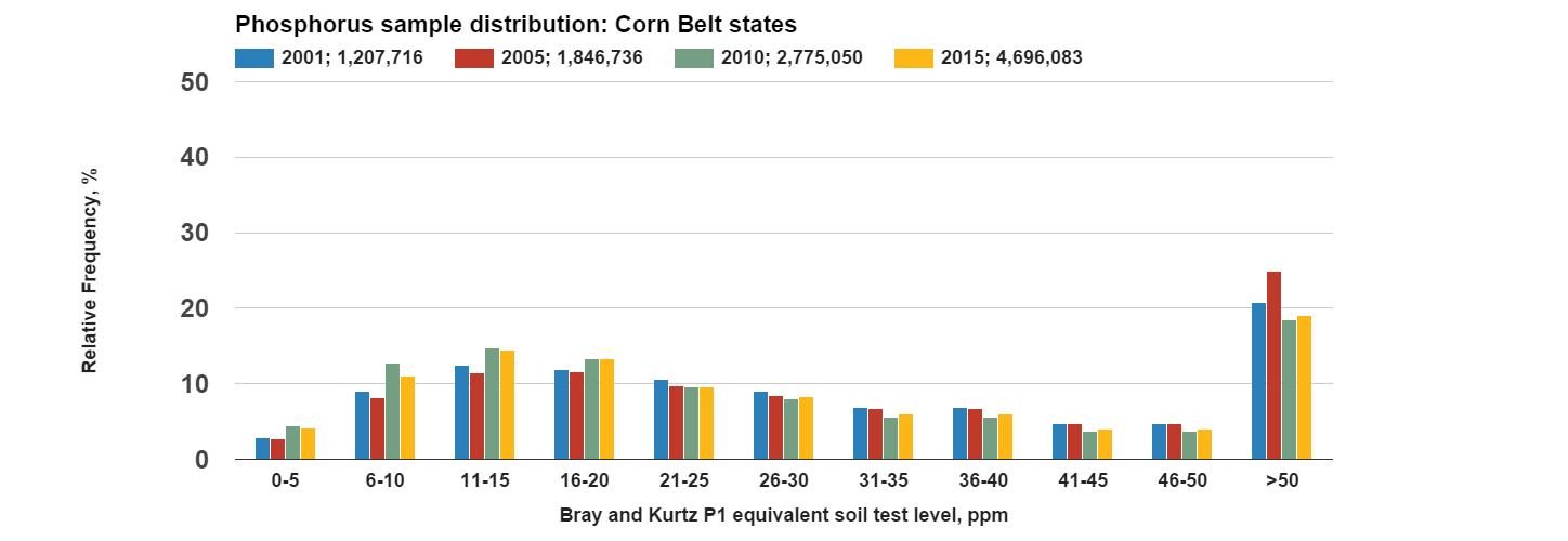 Phosphorus_sample_distribution_Corn_Belt_stat